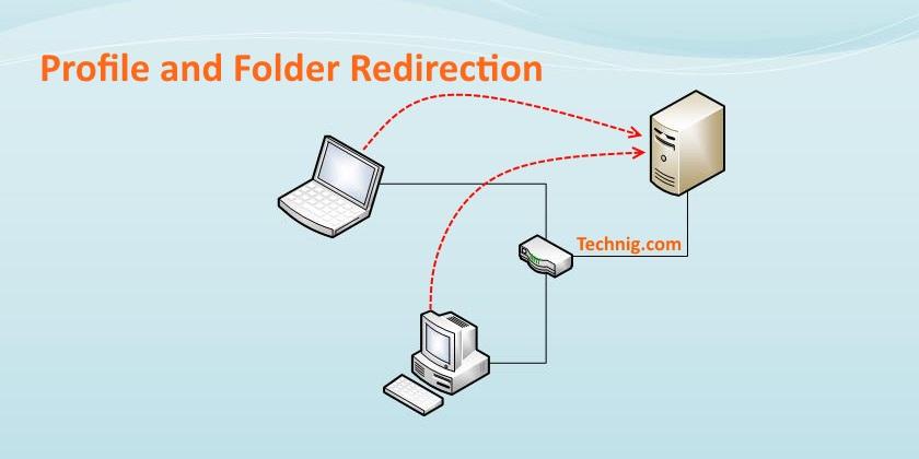 redirecting windows user profile data different location
