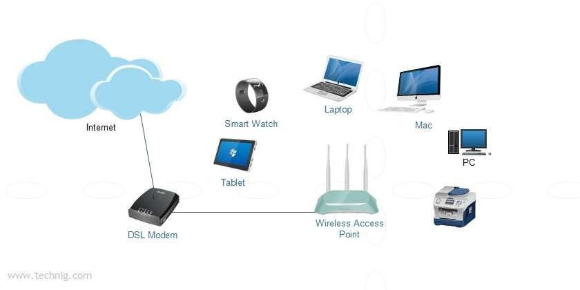 How To Setup A Home Wireless Network?   Technig