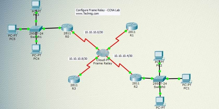 Configure Frame Relay On Cisco Router Using Packet Tracer - Frame relay switch example